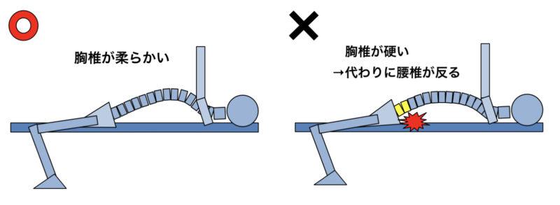 腰痛になった場合の解決策 胸椎のストレッチをする