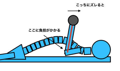 ベンチプレスで肘を痛める原因とは? ①前腕の角度